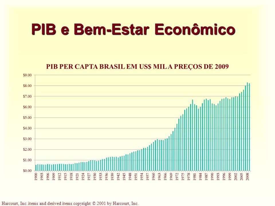 PIB e Bem-Estar Econômico