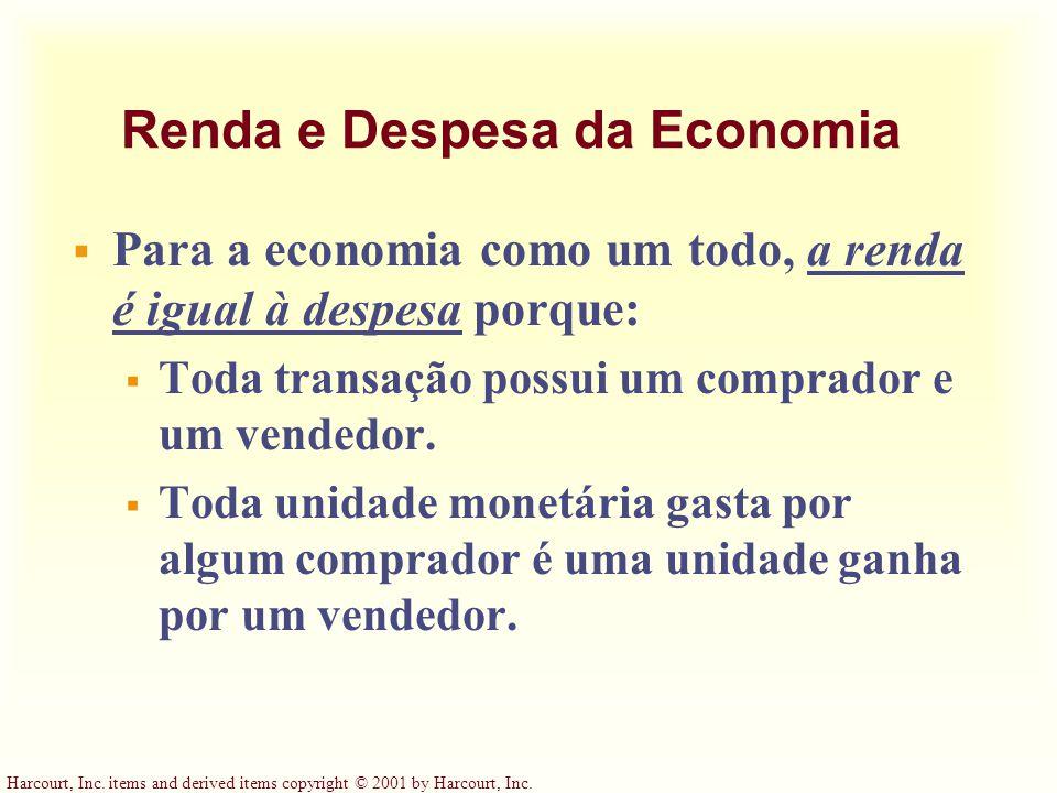 Renda e Despesa da Economia
