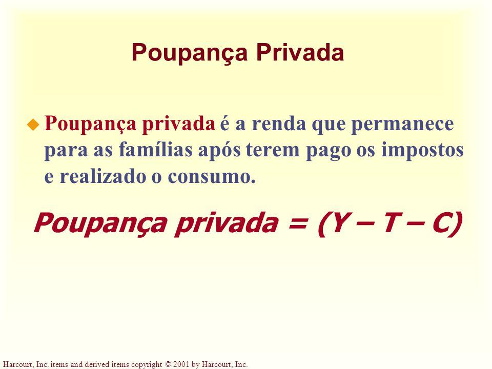 Poupança privada = (Y – T – C)