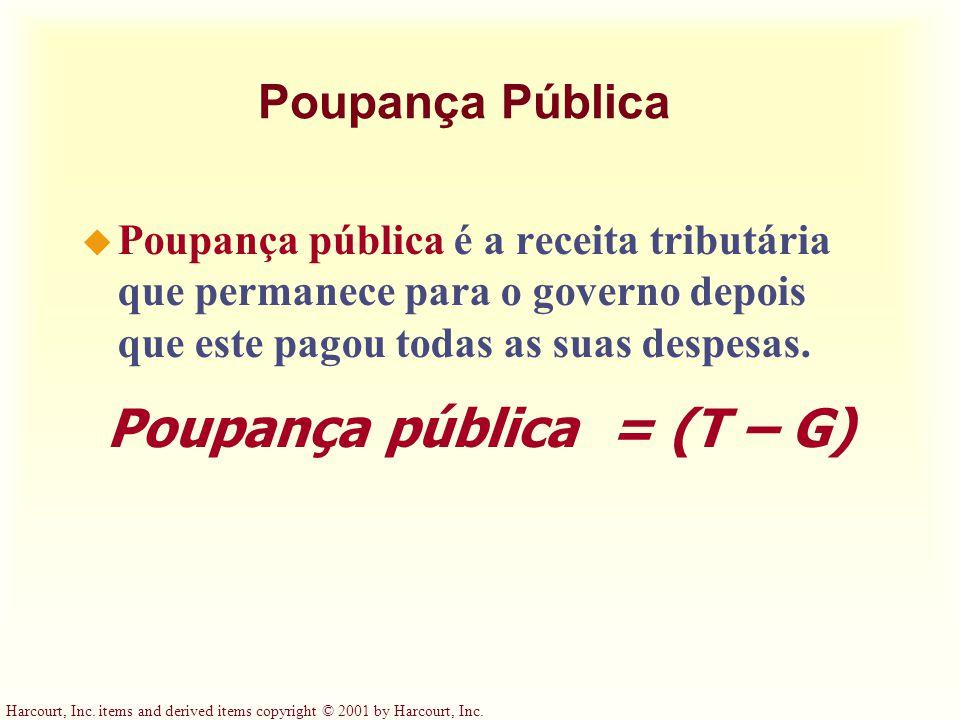 Poupança pública = (T – G)