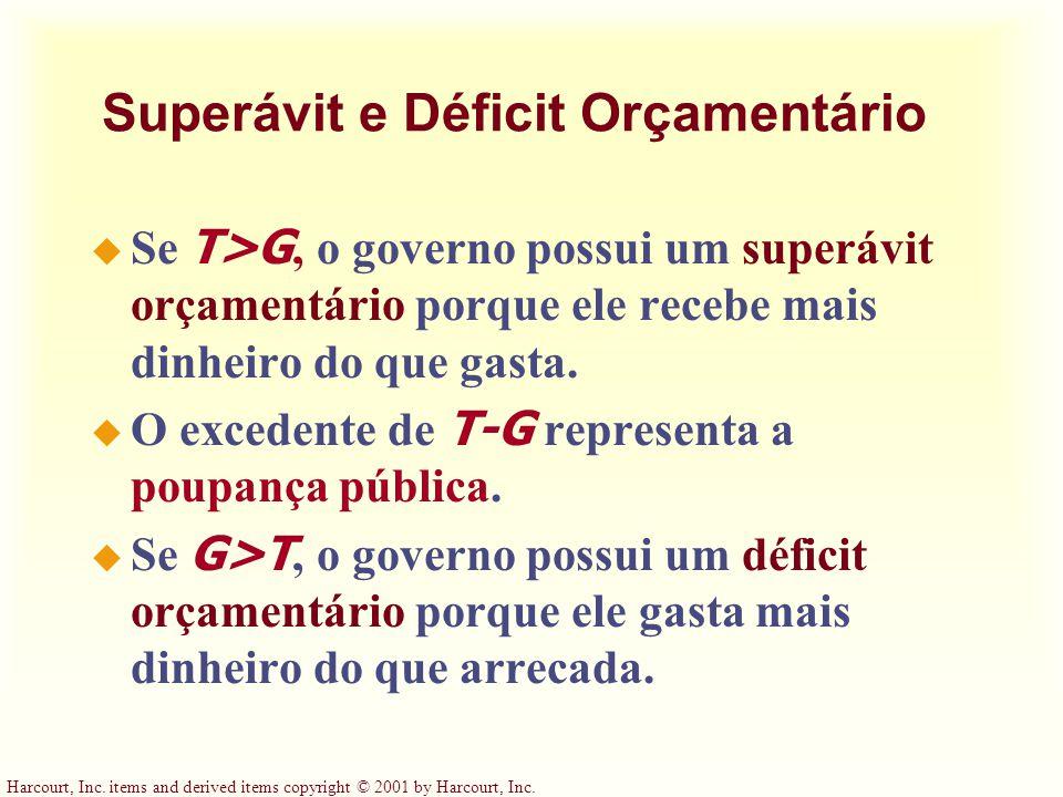 Superávit e Déficit Orçamentário