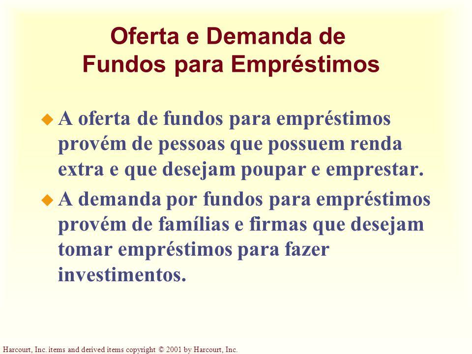 Oferta e Demanda de Fundos para Empréstimos