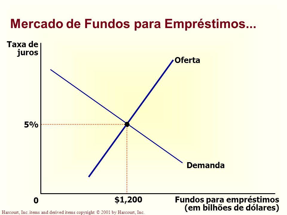 Mercado de Fundos para Empréstimos...
