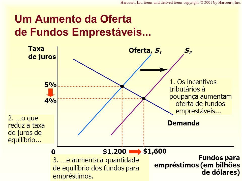 Um Aumento da Oferta de Fundos Emprestáveis...