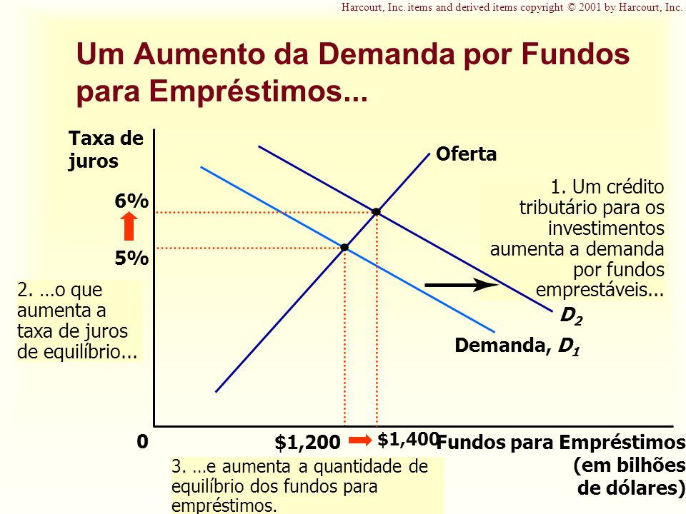 Um Aumento da Demanda por Fundos para Empréstimos...