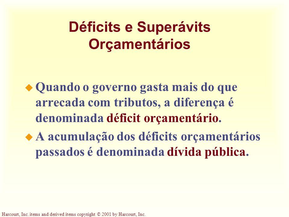 Déficits e Superávits Orçamentários