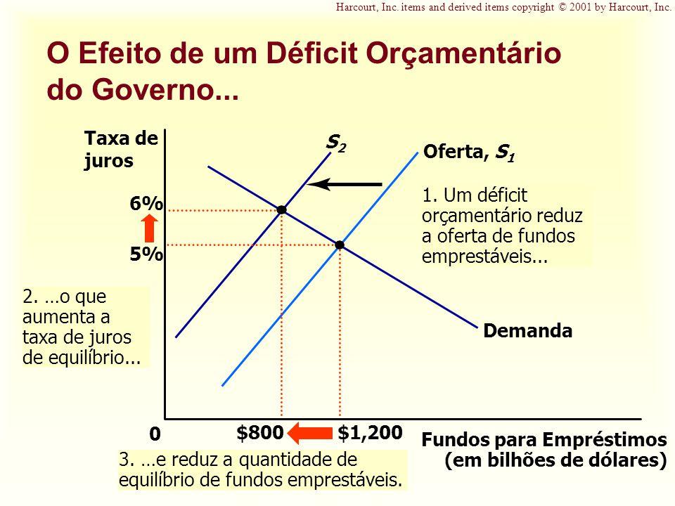 O Efeito de um Déficit Orçamentário do Governo...