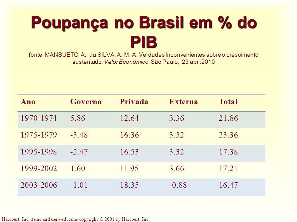 Poupança no Brasil em % do PIB fonte: Mansueto, A. ; da Silva, A. M. A