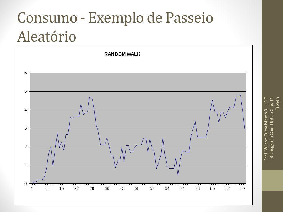 Consumo - Exemplo de Passeio Aleatório