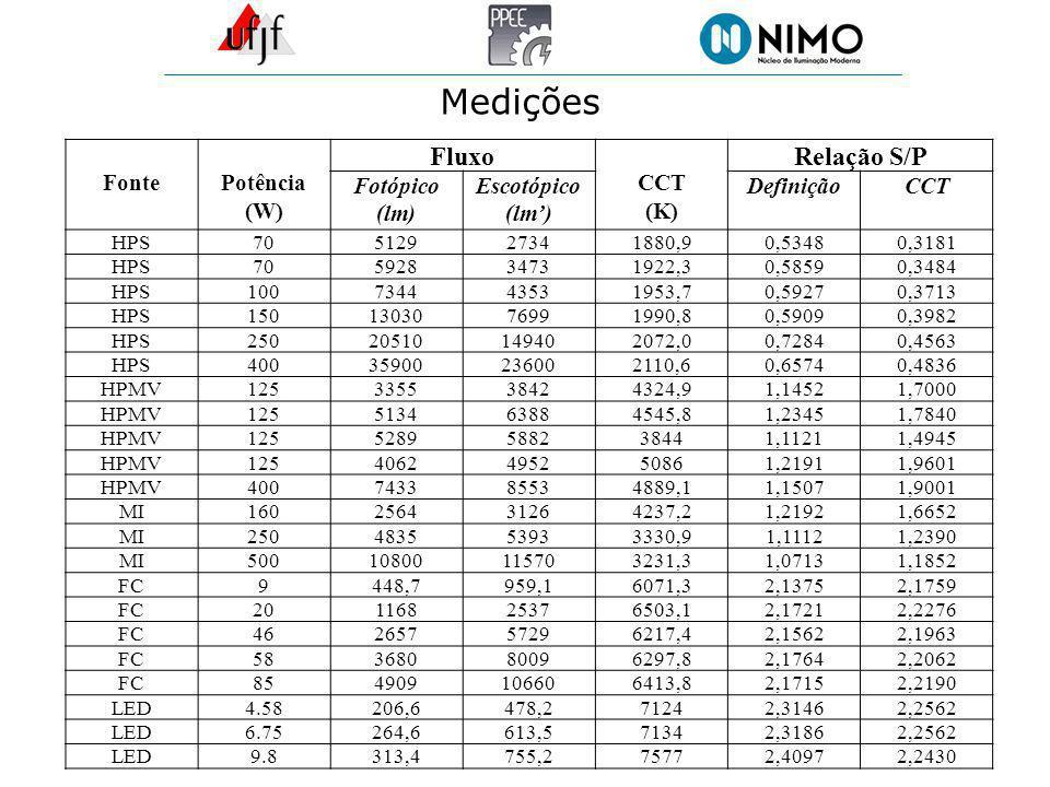 Medições Fluxo Relação S/P Fonte Potência (W) CCT (K) Fotópico (lm)