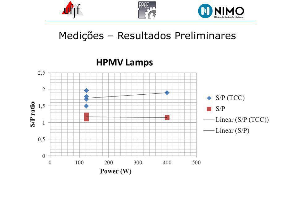 Medições – Resultados Preliminares