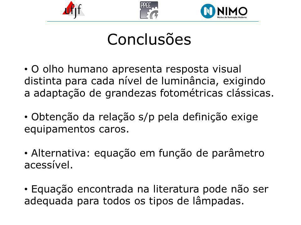 Conclusões O olho humano apresenta resposta visual distinta para cada nível de luminância, exigindo a adaptação de grandezas fotométricas clássicas.