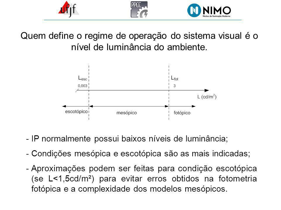 Quem define o regime de operação do sistema visual é o nível de luminância do ambiente.