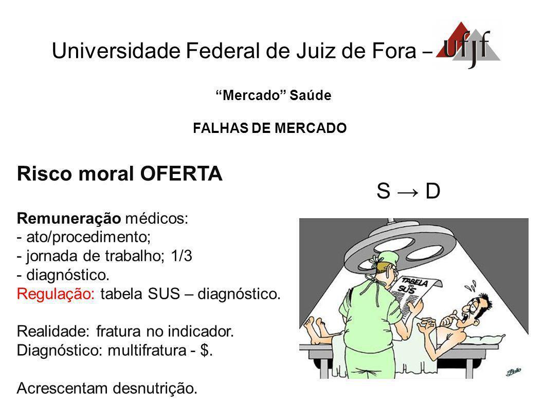 S → D Universidade Federal de Juiz de Fora – Risco moral OFERTA