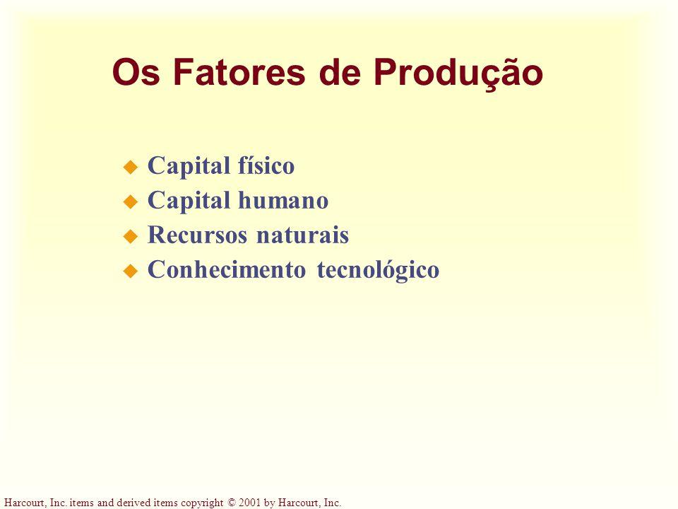 Os Fatores de Produção Capital físico Capital humano Recursos naturais