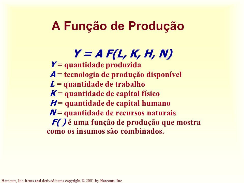 A Função de Produção Y = A F(L, K, H, N) Y = quantidade produzida