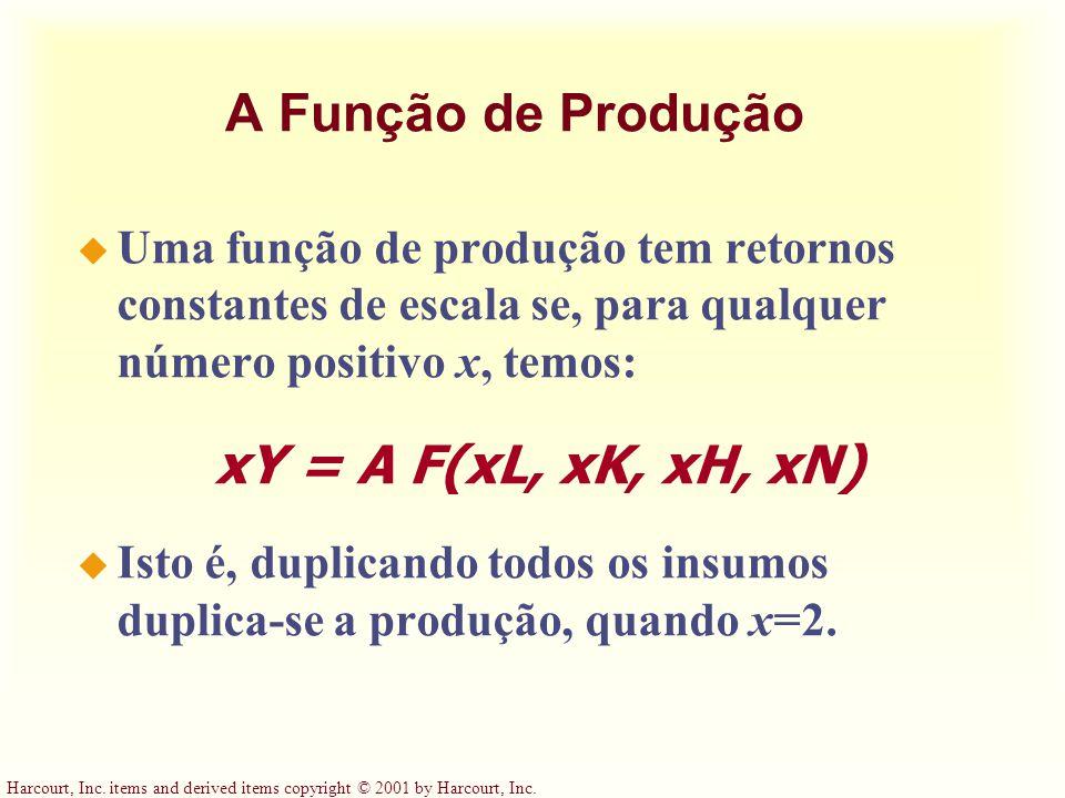 A Função de Produção xY = A F(xL, xK, xH, xN)