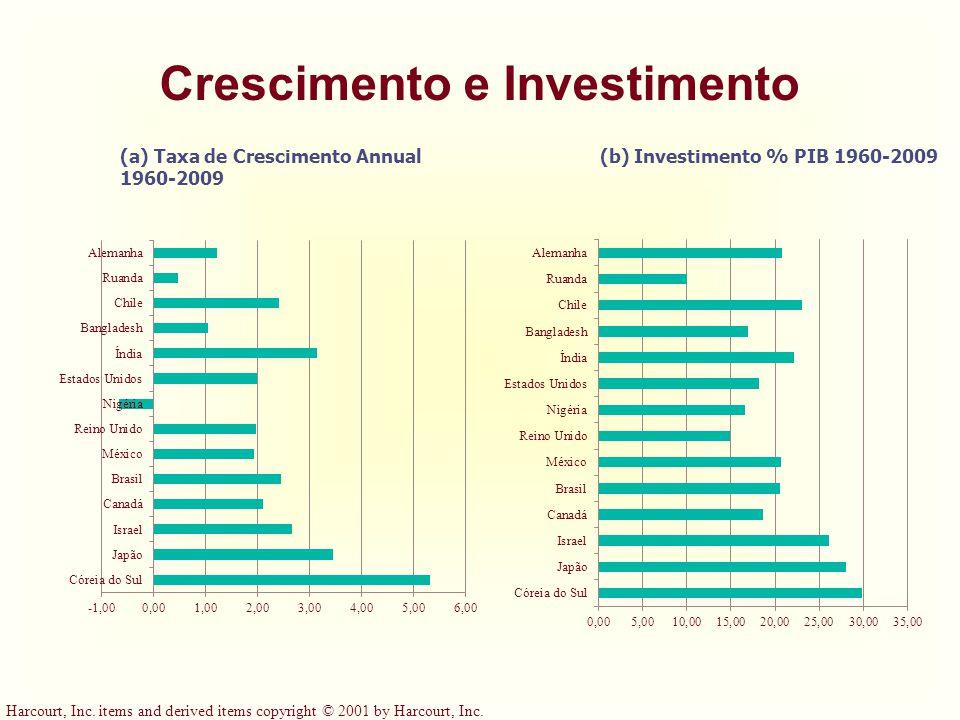 Crescimento e Investimento