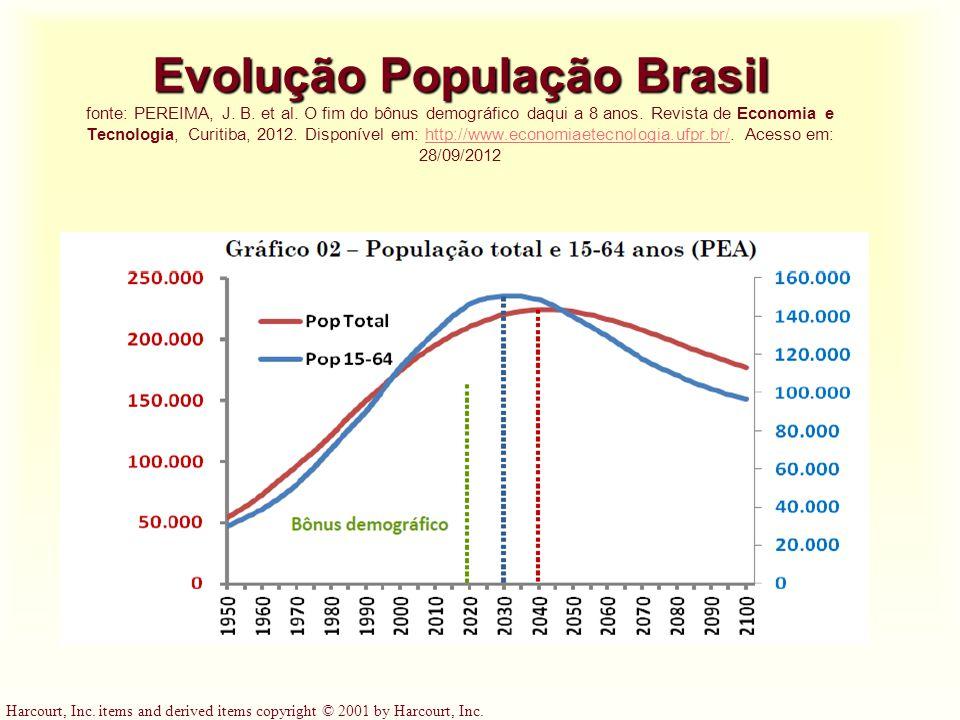 Evolução População Brasil fonte: PEREIMA, J. B. et al