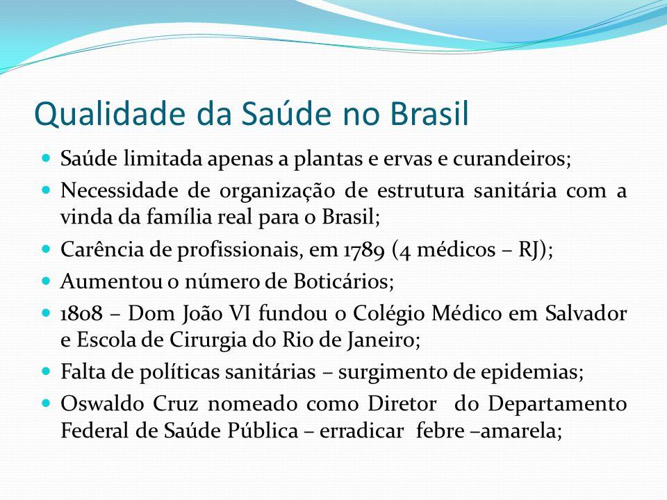 Qualidade da Saúde no Brasil