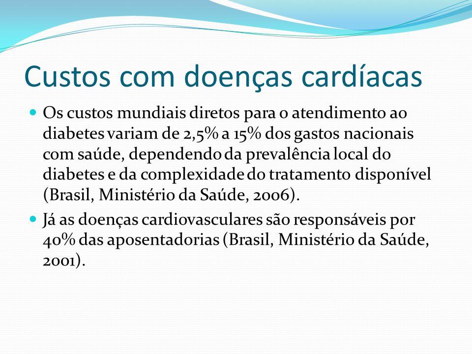 Custos com doenças cardíacas