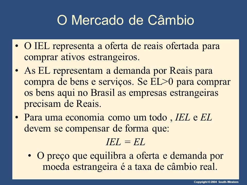 O Mercado de Câmbio O IEL representa a oferta de reais ofertada para comprar ativos estrangeiros.