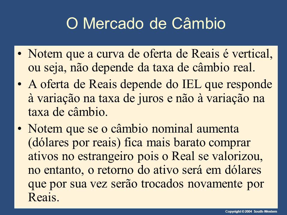 O Mercado de Câmbio Notem que a curva de oferta de Reais é vertical, ou seja, não depende da taxa de câmbio real.
