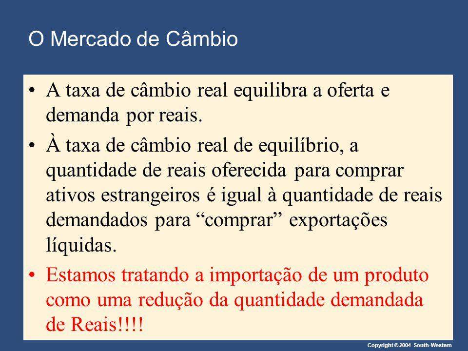 O Mercado de Câmbio A taxa de câmbio real equilibra a oferta e demanda por reais.
