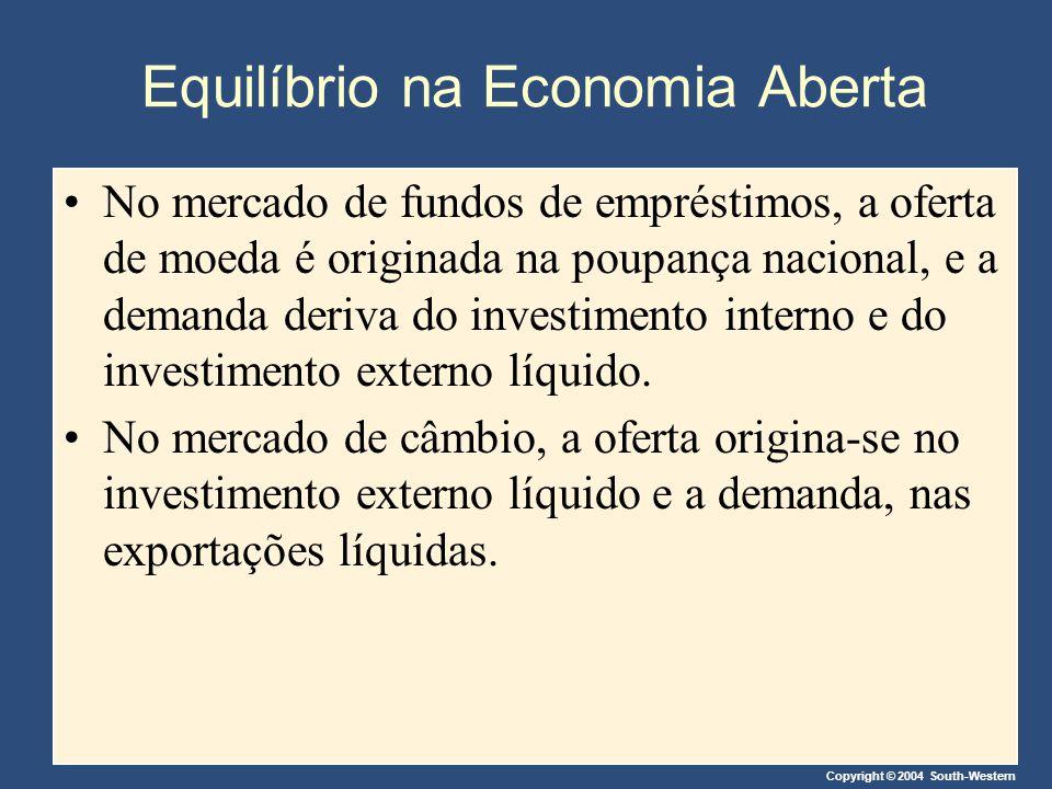 Equilíbrio na Economia Aberta