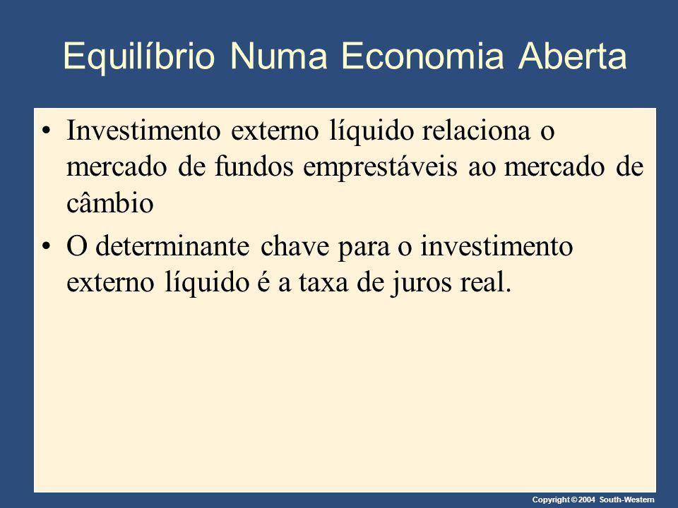 Equilíbrio Numa Economia Aberta