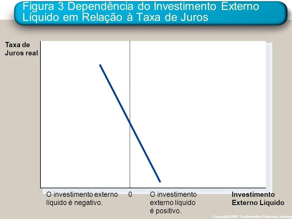Figura 3 Dependência do Investimento Externo Líquido em Relação à Taxa de Juros