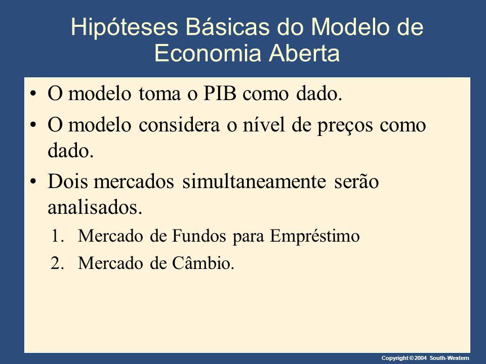 Hipóteses Básicas do Modelo de Economia Aberta