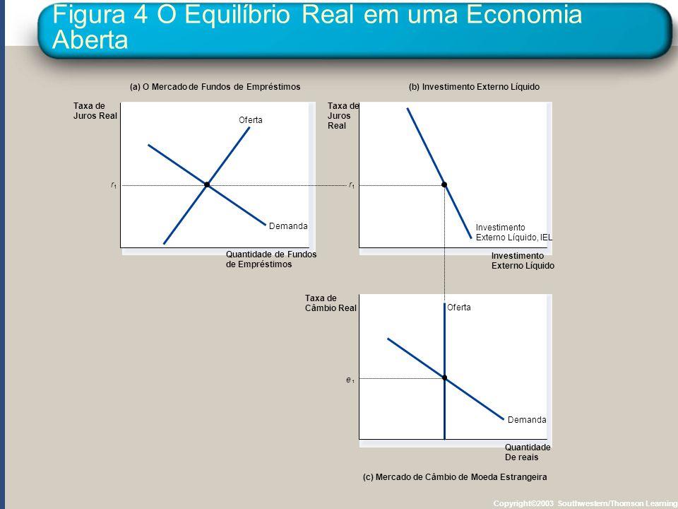 Figura 4 O Equilíbrio Real em uma Economia Aberta