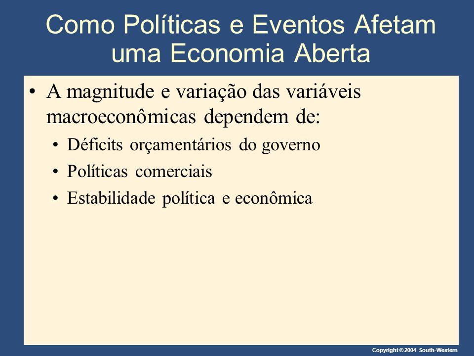 Como Políticas e Eventos Afetam uma Economia Aberta