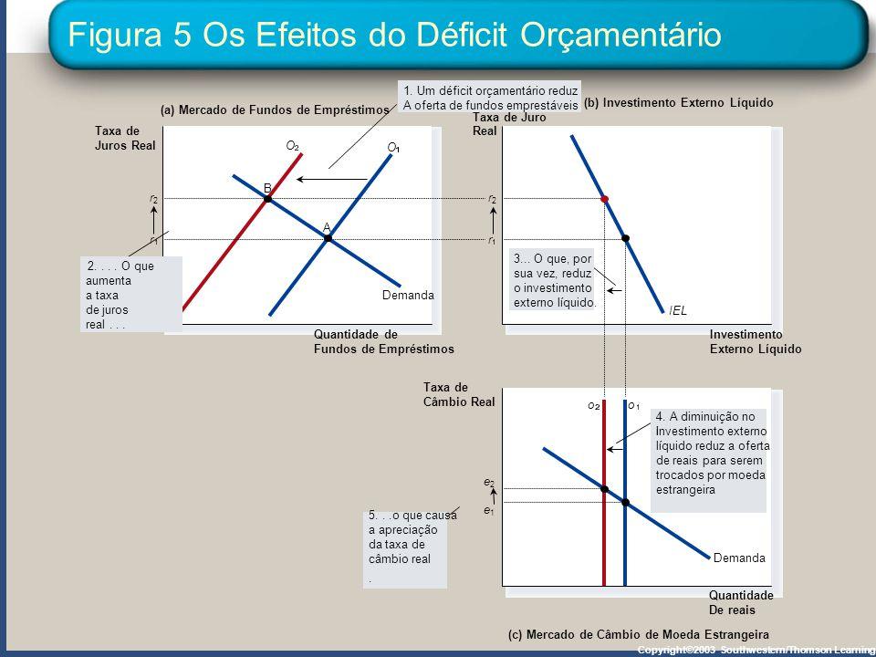Figura 5 Os Efeitos do Déficit Orçamentário