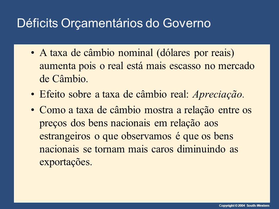 Déficits Orçamentários do Governo