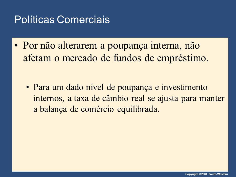 Políticas Comerciais Por não alterarem a poupança interna, não afetam o mercado de fundos de empréstimo.