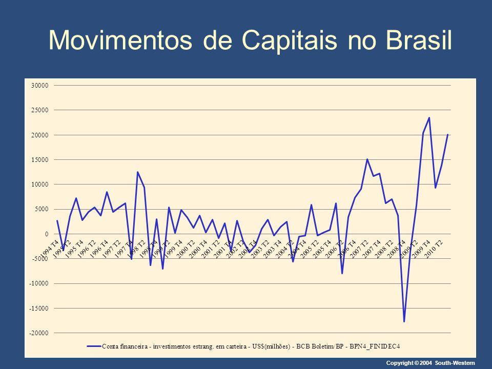 Movimentos de Capitais no Brasil