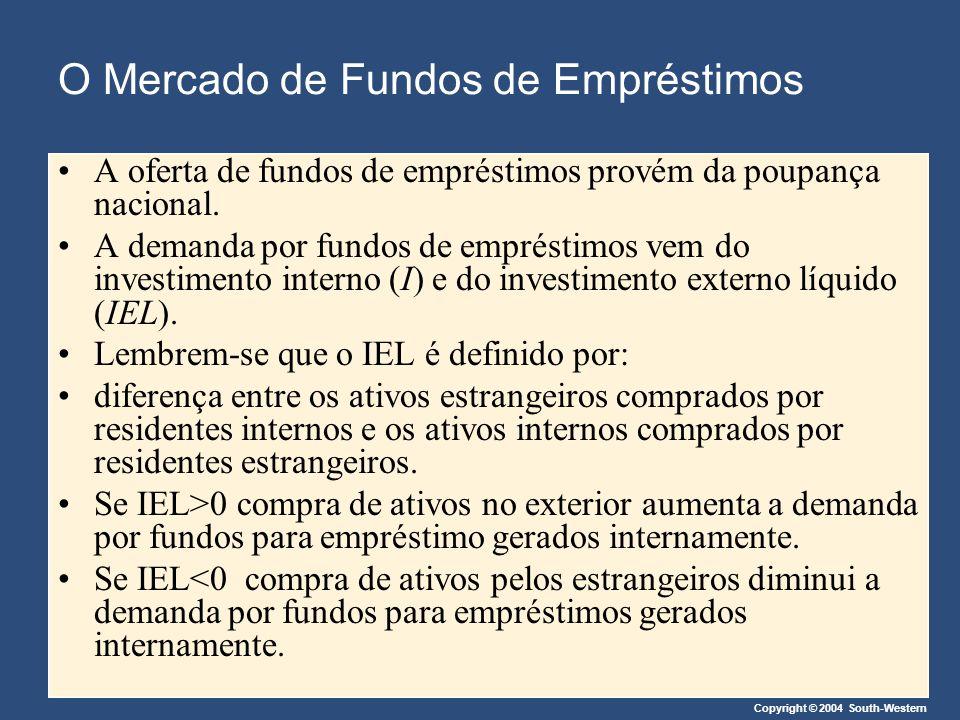 O Mercado de Fundos de Empréstimos