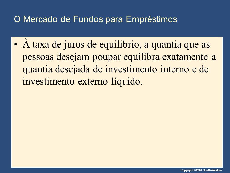 O Mercado de Fundos para Empréstimos