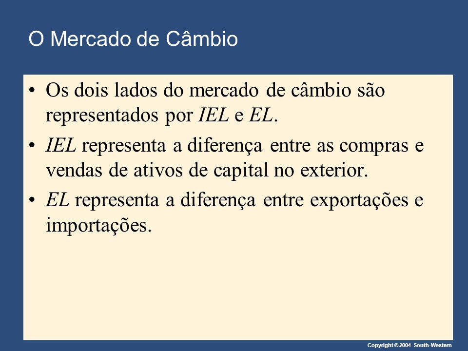 O Mercado de Câmbio Os dois lados do mercado de câmbio são representados por IEL e EL.