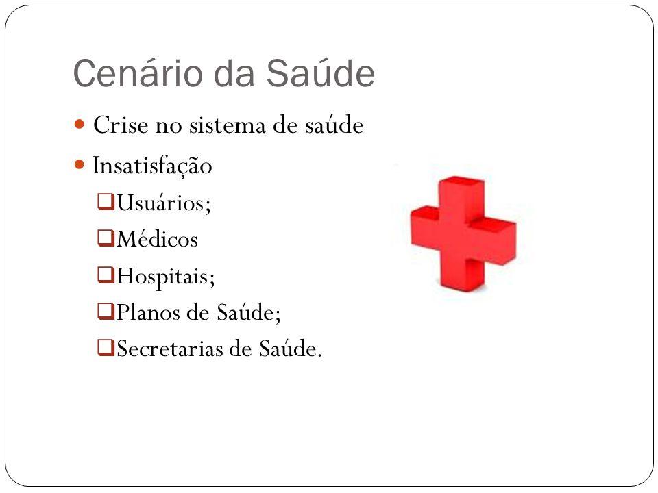Cenário da Saúde Crise no sistema de saúde Insatisfação Usuários;