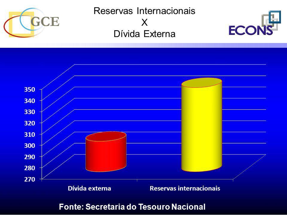 Reservas Internacionais X Dívida Externa