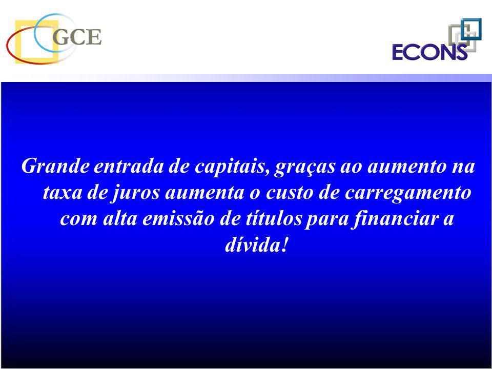 Grande entrada de capitais, graças ao aumento na taxa de juros aumenta o custo de carregamento com alta emissão de títulos para financiar a dívida!