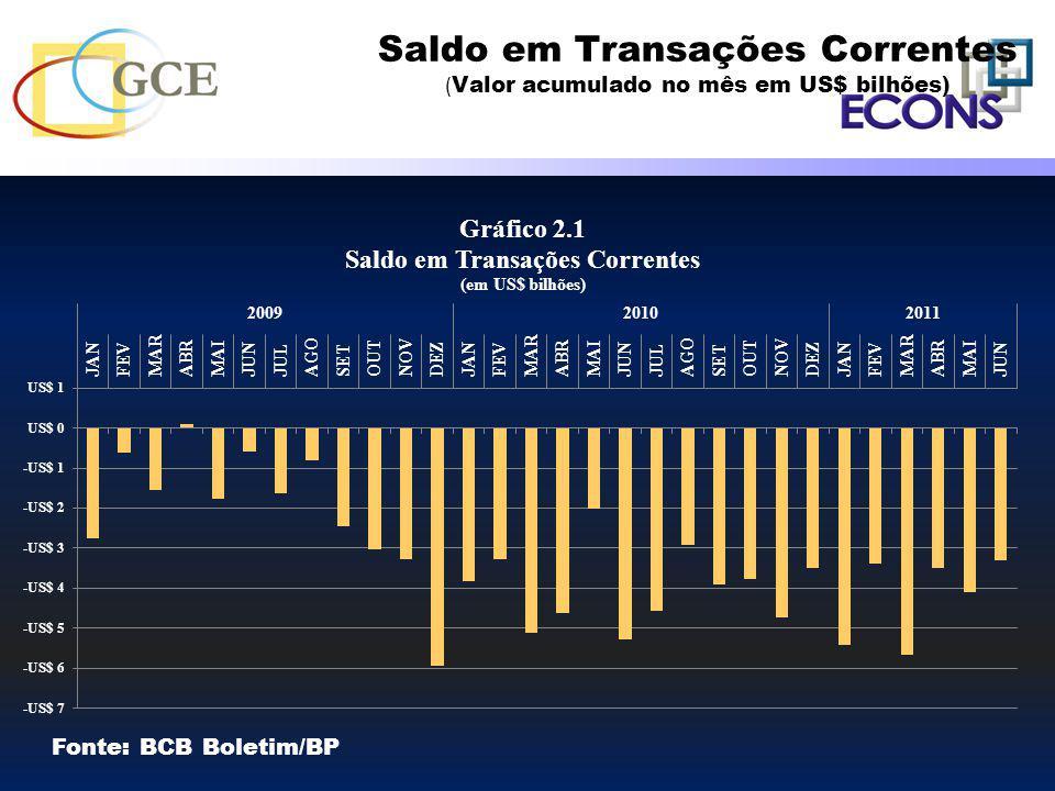 Saldo em Transações Correntes (Valor acumulado no mês em US$ bilhões)