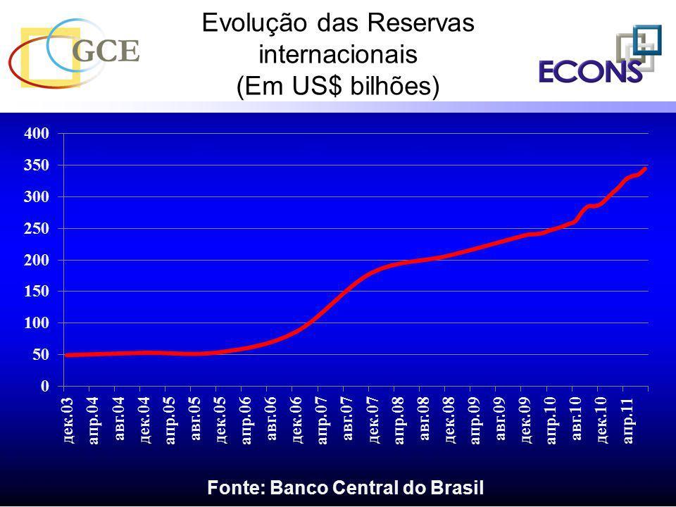 Evolução das Reservas internacionais (Em US$ bilhões)