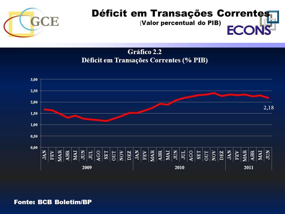 Déficit em Transações Correntes (Valor percentual do PIB)