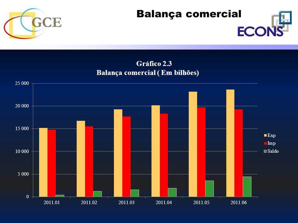 Balança comercial Gráfico 2.3 Balança comercial ( Em bilhões)
