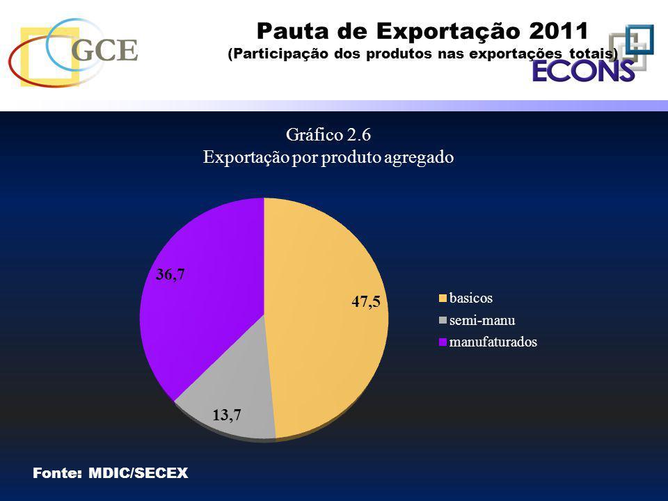 Exportação por produto agregado
