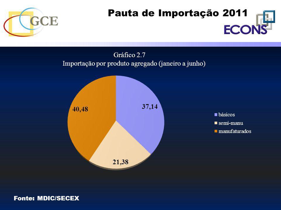 Pauta de Importação 2011 Gráfico 2.7